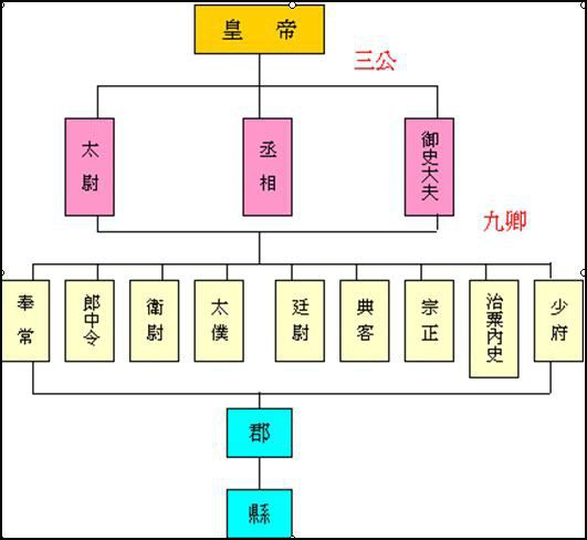 秦朝中央官制