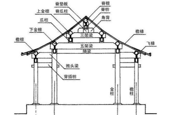 七檩三架梁结构,商人家只能有五架梁