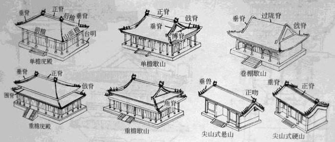 中国古代建筑屋脊