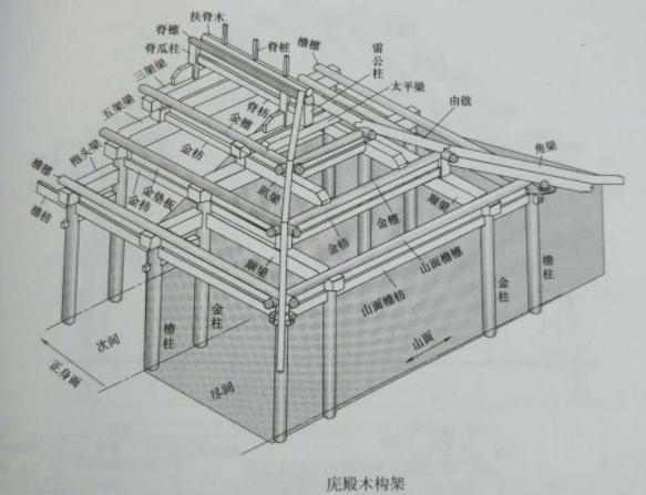 庑殿建筑的构造设计