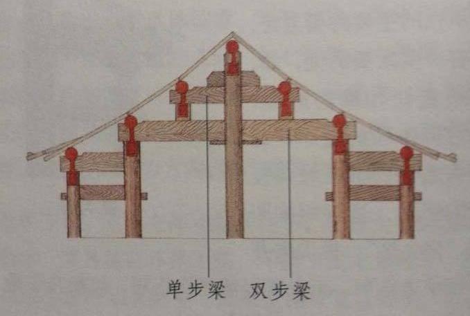 抬梁式木架结构