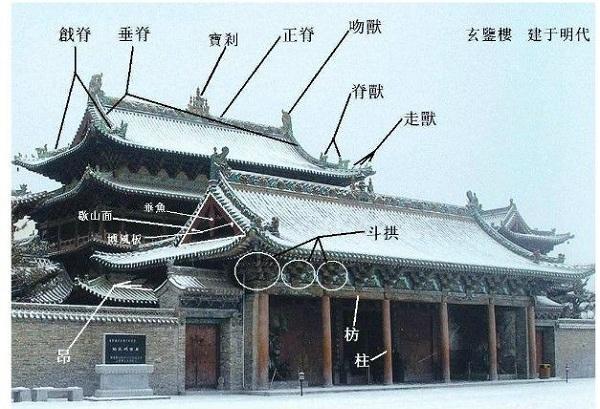 古建筑结构图