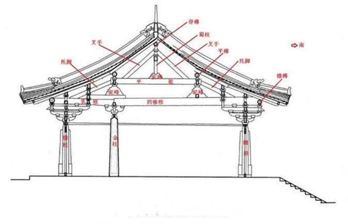 中国木构古建筑常见构件,你知道的有几个?