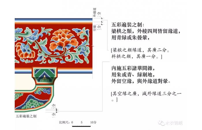 《营造法式》彩画制度术语辨析——五彩遍装、碾玉装