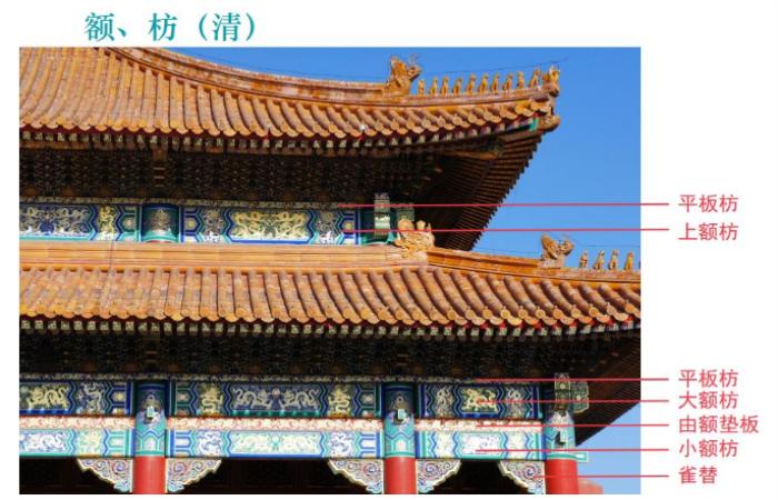 中国古建筑枋子形制和种类总结